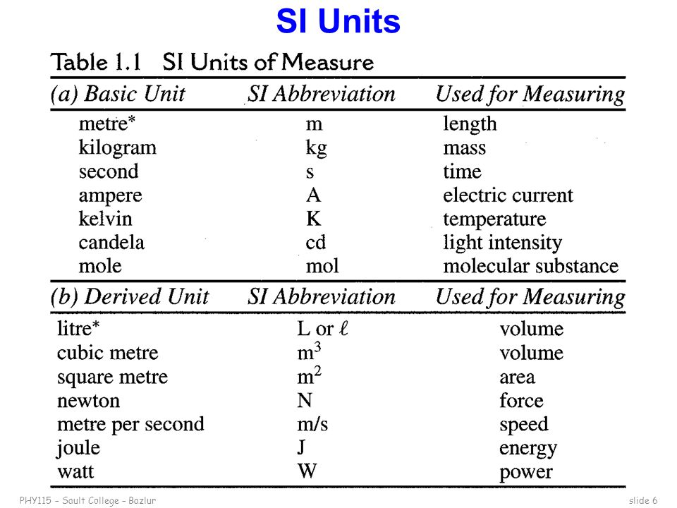 Measurement And The Metric System Ppt Video Online Download