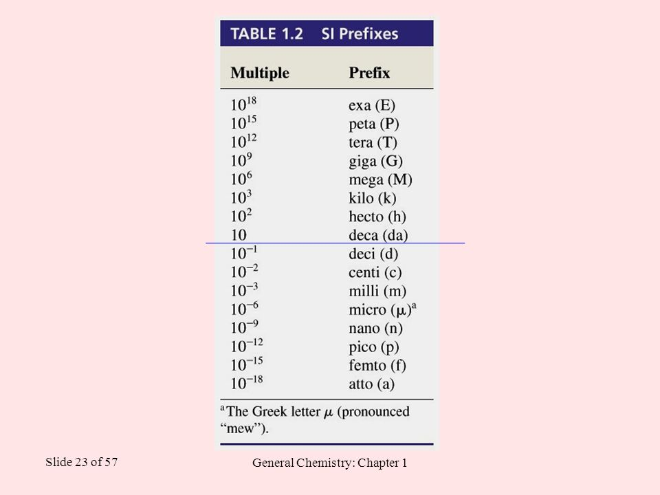 general chemistry chapter 1 Chapter 1 introduction to organic chemistry 11 historical background of organic chemistry  and general life.