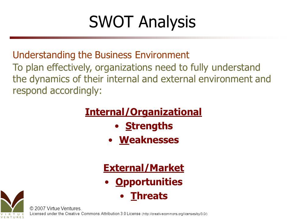 SWOT Analysis: Internal and External Environment