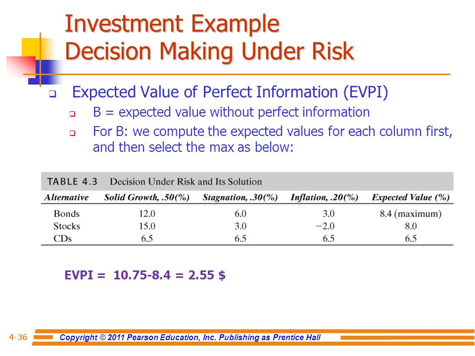 risk analysis on investment decision Capital investment decisions: an  the analysis of capital investment decisions is a major topic in corporate finance courses, so we do not discuss these issues and methods here in any detail  capital investments often involve large sums of money and considerable risk spe.