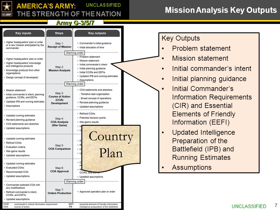 army planning and orders production By order of the secretary of the army  planning considerations for military briefings step 7–orders production.