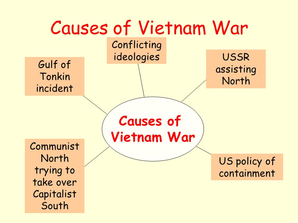 Analysis of Reasons for American Involvement in Vietnam War