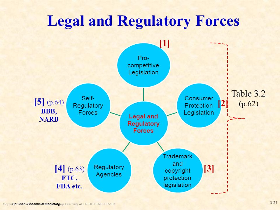 legal and regulatory forces This chapter is about the influence of the external environment on political/legal forces smoking have set the stage for a regulatory and legal backlash.