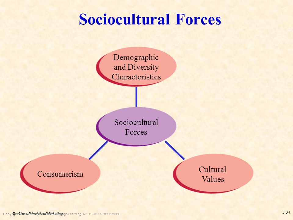 Socio cultural forces in the philippines