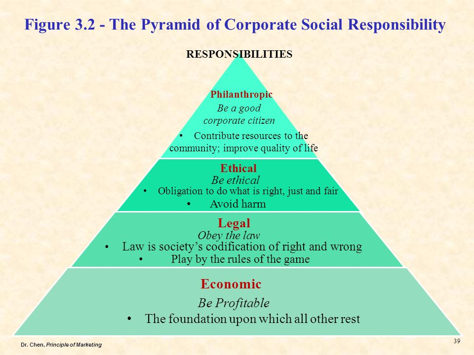 Forms and Dimensions of Corporate Social Responsibility (CSR)