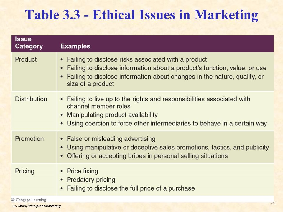 how ethical principles can be used to address organizational issues Ethical issues in organizational behavior  refers to the concept ofhuman ethics used within three contexts:1 individual conscience2 systems of principles and .