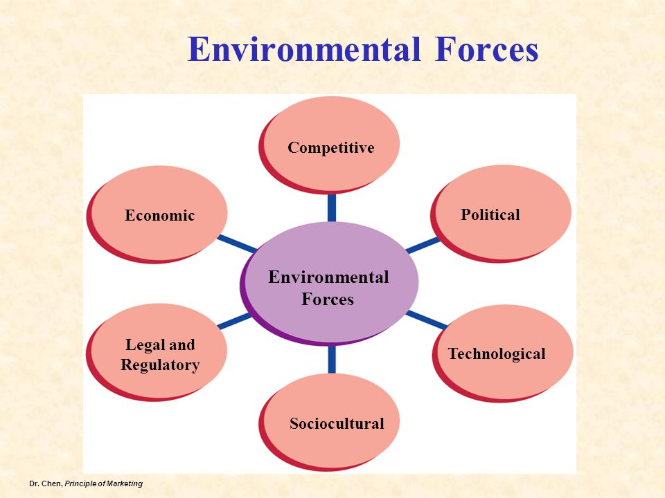 political and legal forces of marketing The macro environment is analysed through a pest (pestle) analysis pest stands for political, legal, economical and social factors lets discuss each pest factor.