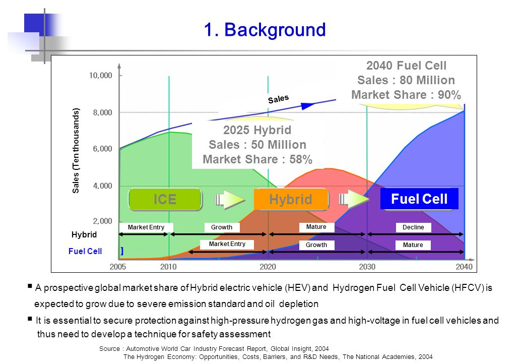 Background Ice Hybrid Fuel Cell Fuel Cell Sales A Million also Dsc as well Gmls Ls Mapsensorplugandpins additionally Img Cca Ffa B Bb D Ce C Cf E furthermore Termpol X. on fuel tank pressure sensor
