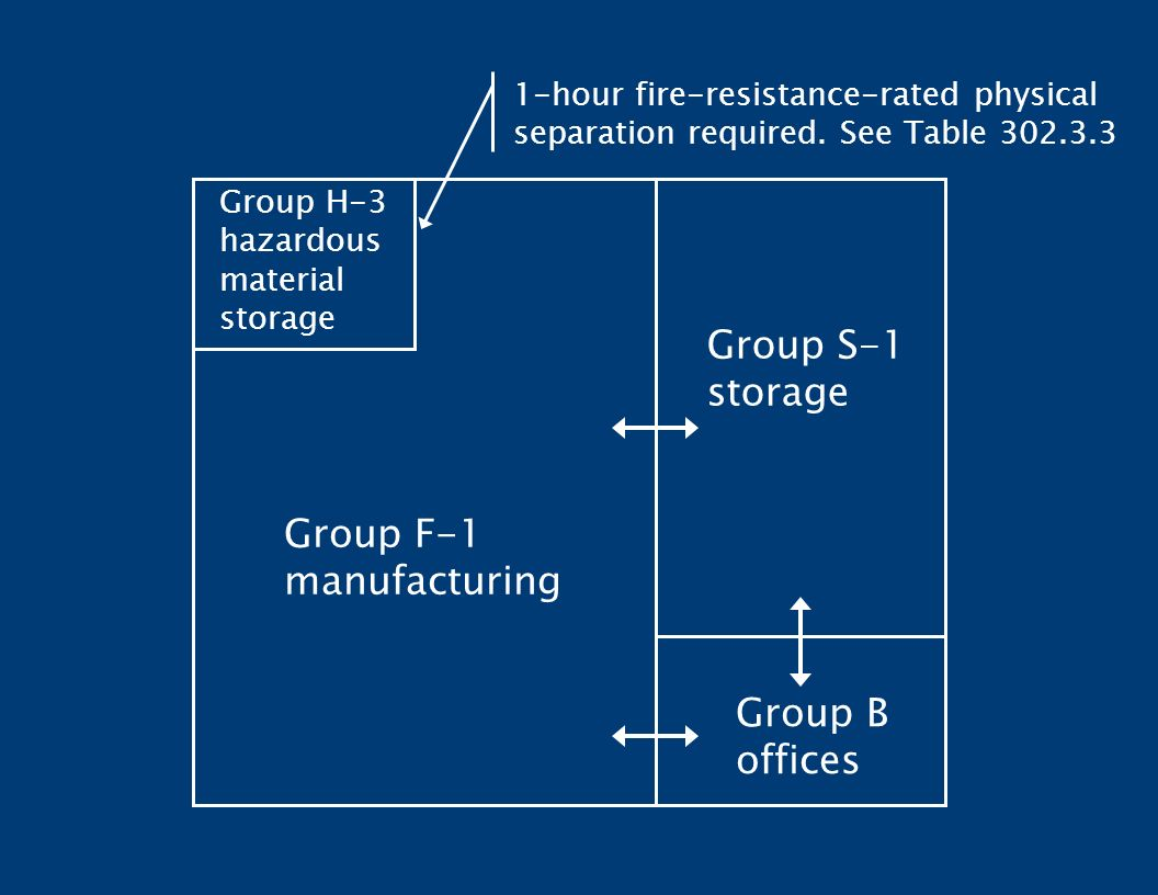 Fire Resistance Rating : Overview chapter administration definitions