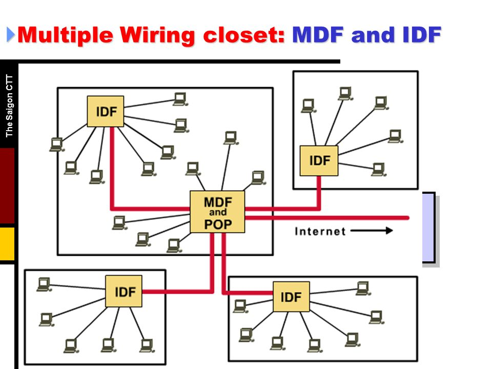 Multiple+Wiring+closet%3A+MDF+and+IDF semester 1 chapter 8 le chi trung ppt video online download idf wiring at edmiracle.co