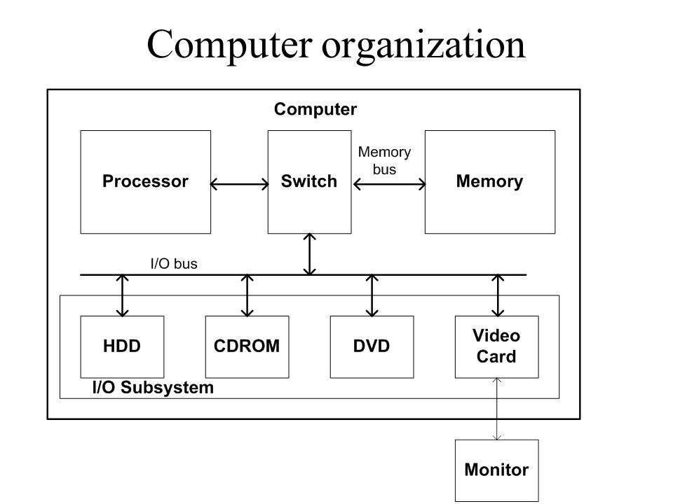 hp computer systems organization An it procurement process, formal or informal, exists in every organization that acquires information technology as users of information systems increasingly find themselves in roles as customers of multiple technology vendors, this it procurement process assumes greater management significance.