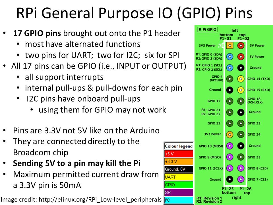 raspberry pi gpio pin naming conventions using sysfs ppt WiringPi PWM WiringPi Git