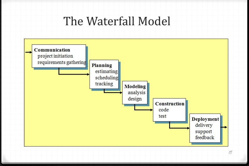 Sec 308 yaz l m m hendisli i software process models ppt for Waterfall methodology definition