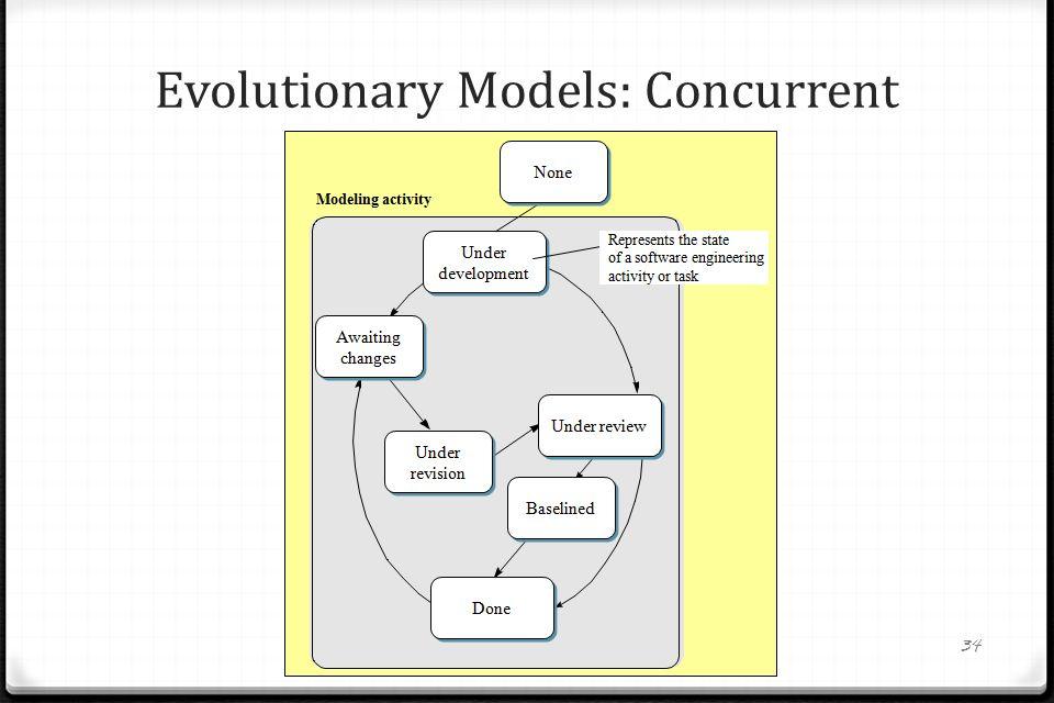 Diagram Of Evolutionary Model In Software Engineering ...