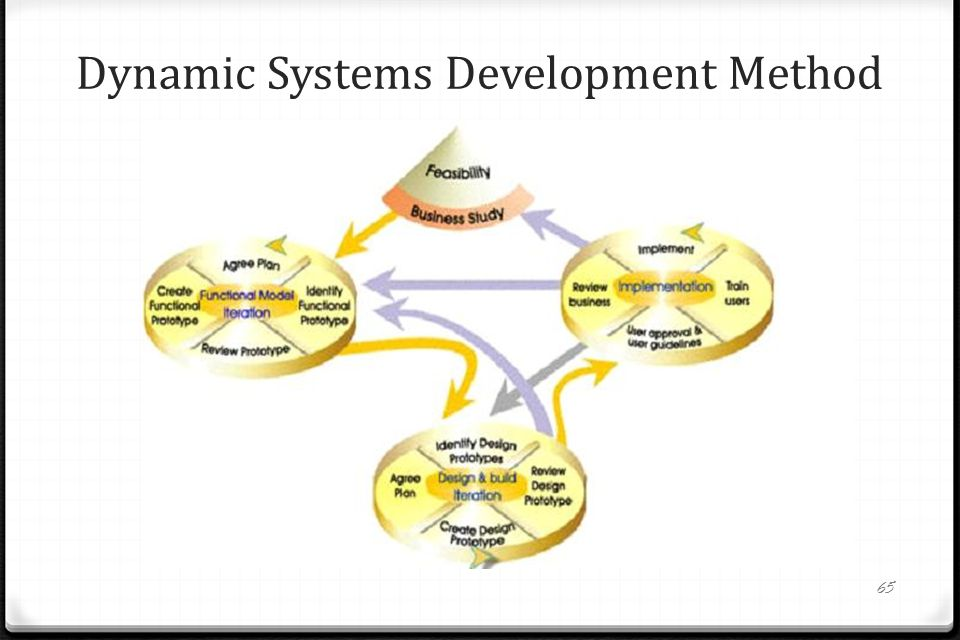 dynamic systems development method and methodology essay Dynamic systems development method (dsdm) dsdm, dating back to 1994, grew out of the need to provide an industry standard project delivery framework for what was referred to as rapid application development (rad) at the time.