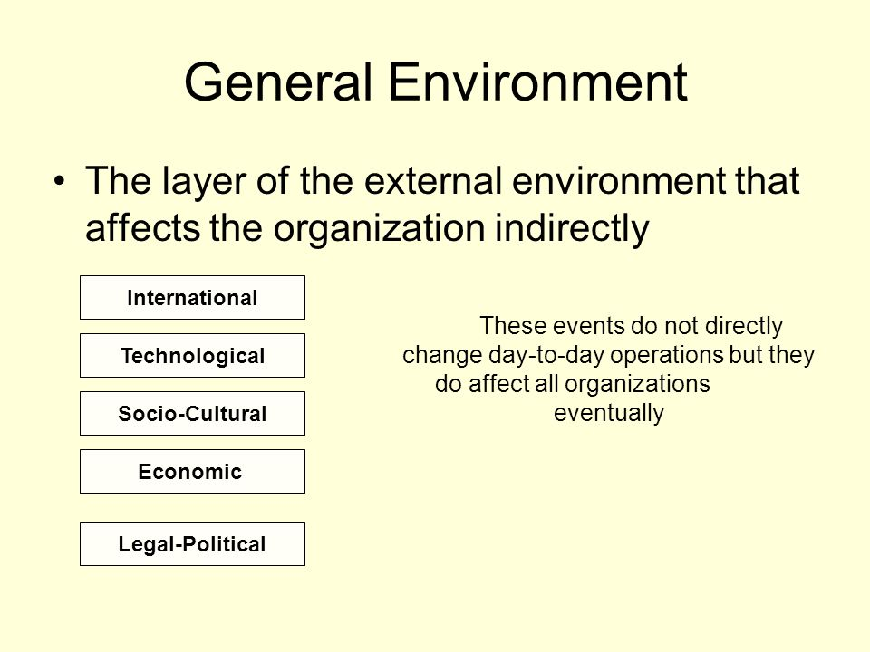Why is it important for managers to understand the external environment?