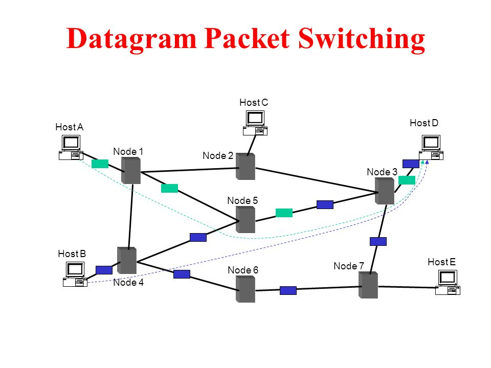 Modeling and Analysis of Computer Networks - ppt video ... Datagram Packet Switching