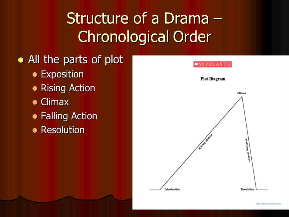 Drama vs short stories ppt video online download structure of a drama chronological order ccuart Image collections