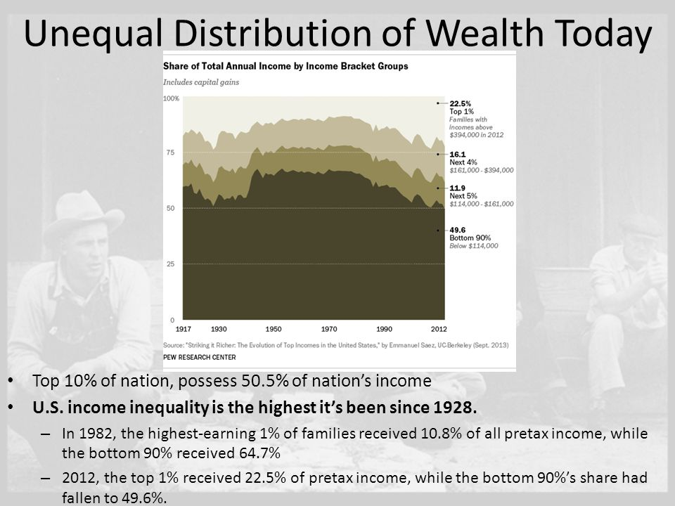 the unequal submitter of wealth