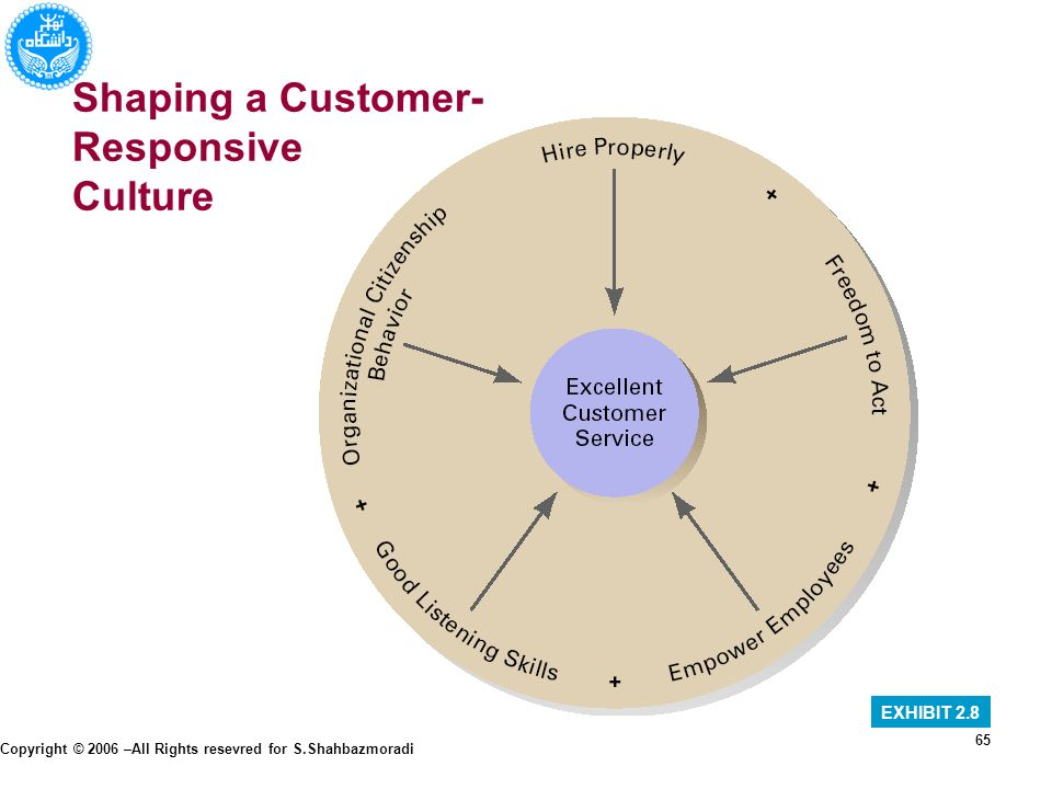 how does an organization create a customer responsive culture Creating a customer-orientated culture introduction in today's competitive market place there can be few organisations who do not desire to be customer-focused, and even fewer who do not recognise how important employees are in delivering this.