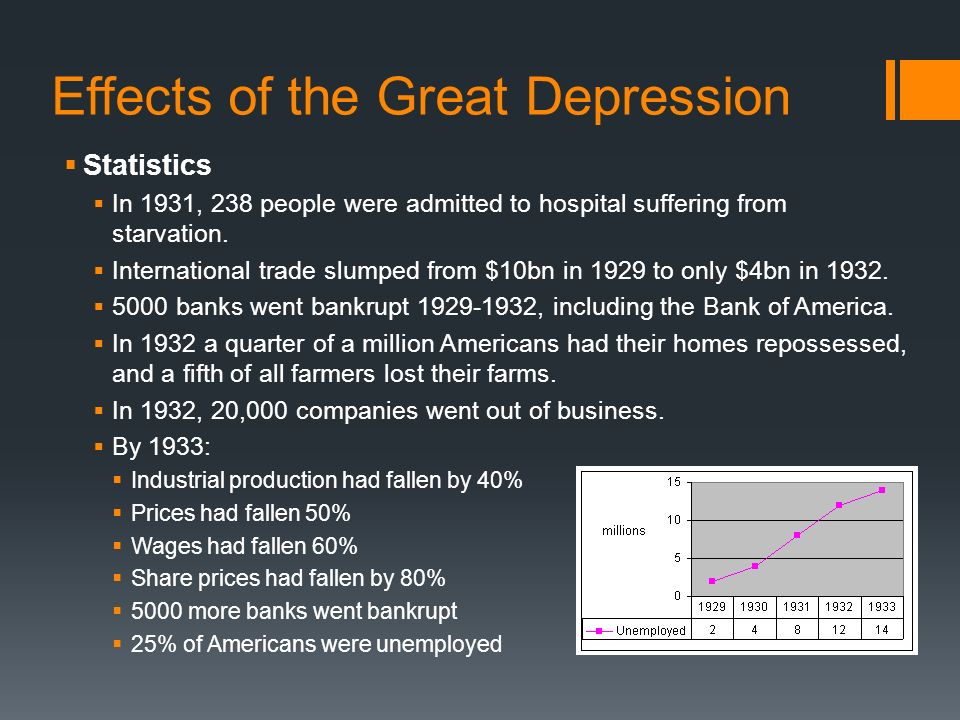 the effects of the great depression in america When the national economy went into decline in the late 1920s because of the  great depression, agriculture was even more adversely affected in addition, a.
