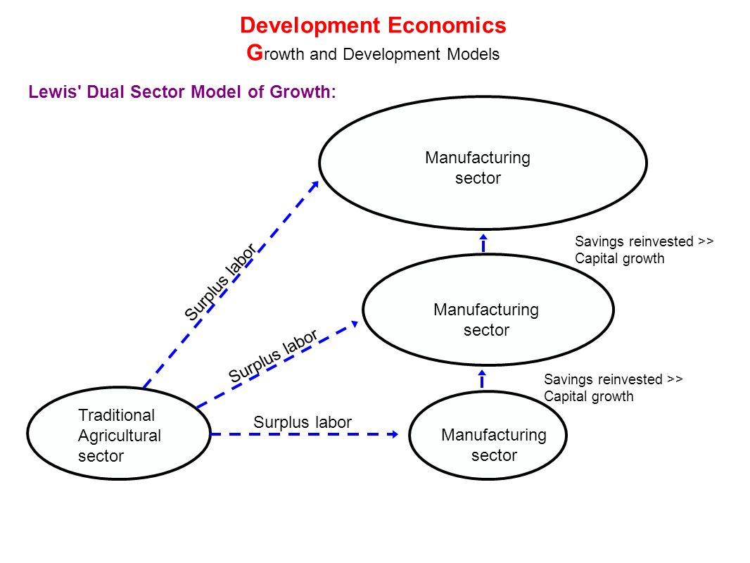 "lewis and rostow In-depth explanation of the lewis growth model lewis (1954, cited in islam and yokota, 2008) published his article, ""development with unlimited supply of labour,"" which gave rise to the famous 'lewis growth model,' the hallmark of which is the assumption of a dual structure of the economy."
