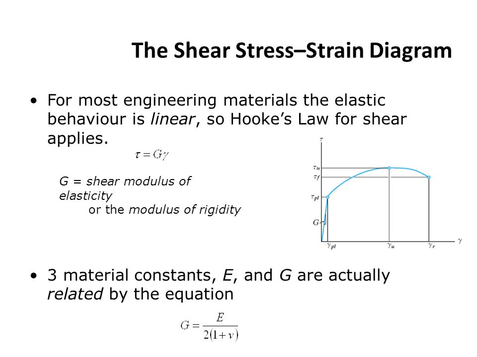 Shear Stress and Strain ppt video online download