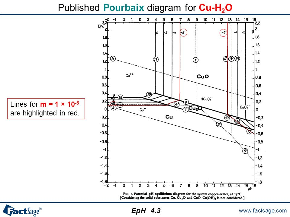 The eph module eph calculates and plots isothermal eph pourbaix published pourbaix diagram for cu h2o ccuart Gallery