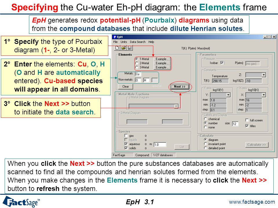 The eph module eph calculates and plots isothermal eph pourbaix specifying the cu water eh ph diagram the elements frame ccuart Gallery