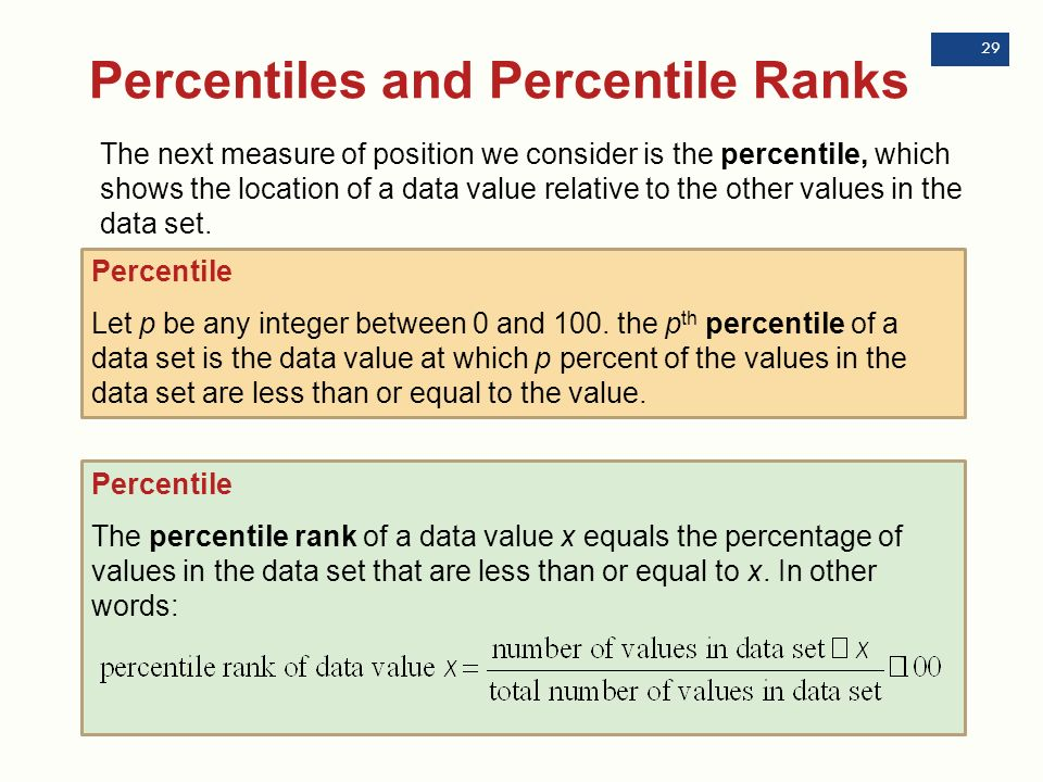 How to find the percentile rank of a data set