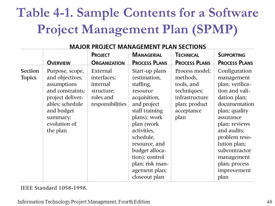 sample project quality plan