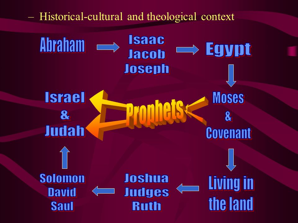 H Historical-cultural and theological context Isaac Jacob Joseph