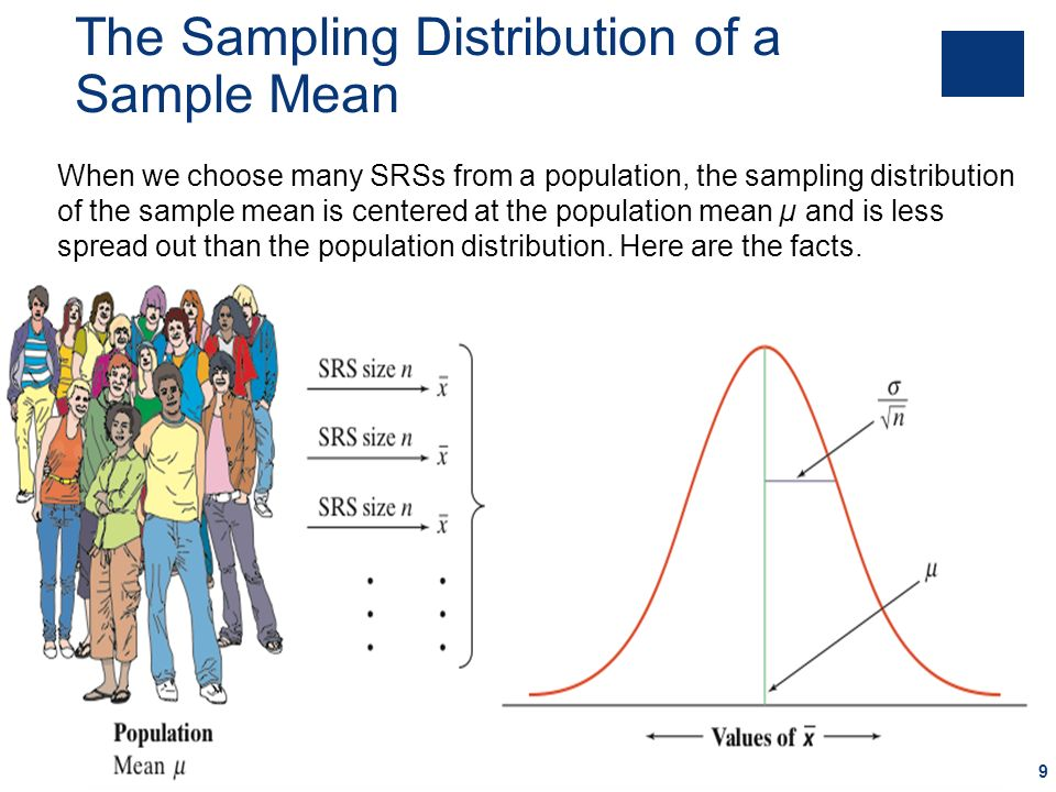 The Sampling Distribution of a Sample Mean