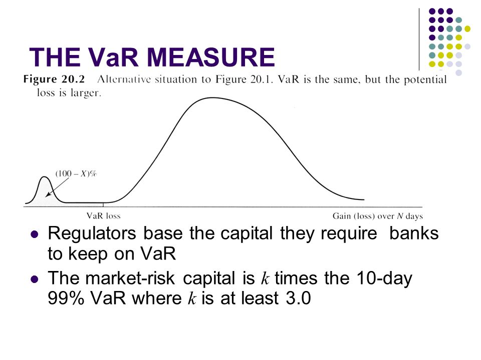 var as a market risk measure Value-at-risk (var) is widely accepted by the financial markets as a risk  measurement standard it is a model acclaimed for its ability to measure risk  across.
