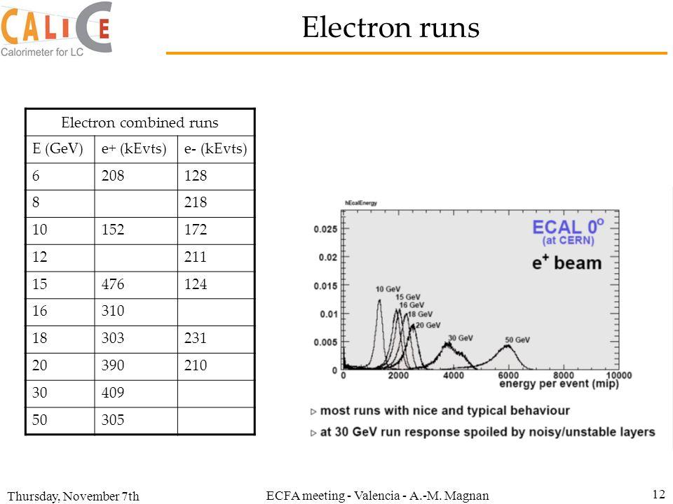 Electron runs Electron combined runs E (GeV) e+ (kEvts) e- (kEvts) 6