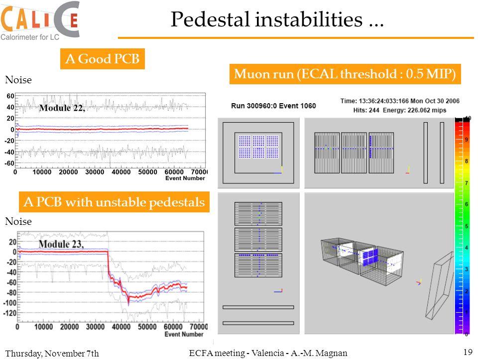 Pedestal instabilities ...
