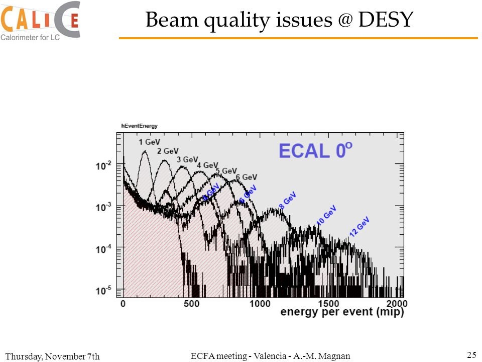 Beam quality DESY