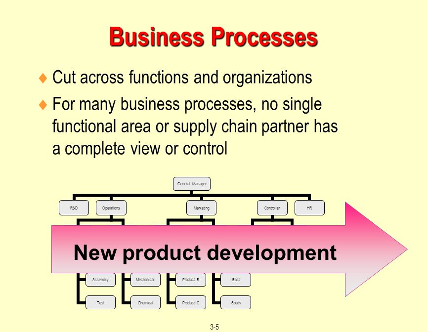 the new product development processes Product development is the process by which a company does one of two things: 1) creates an entirely new product that either adds to an existing product line or occupies an entirely new niche 2) modifies or updates an existing product.