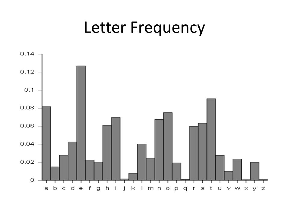 letter frequency of e Learn how to make absolute & cumulative frequency distribution table & graph in excel 2013 using excel formula, pivot table, frequency function & template.