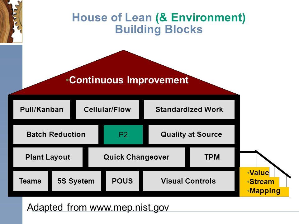 lean environment simulator