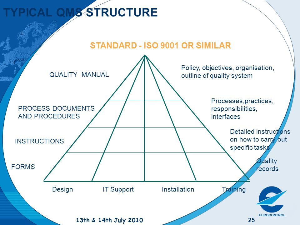 Eurocontrol Quality Seminar Ppt Download