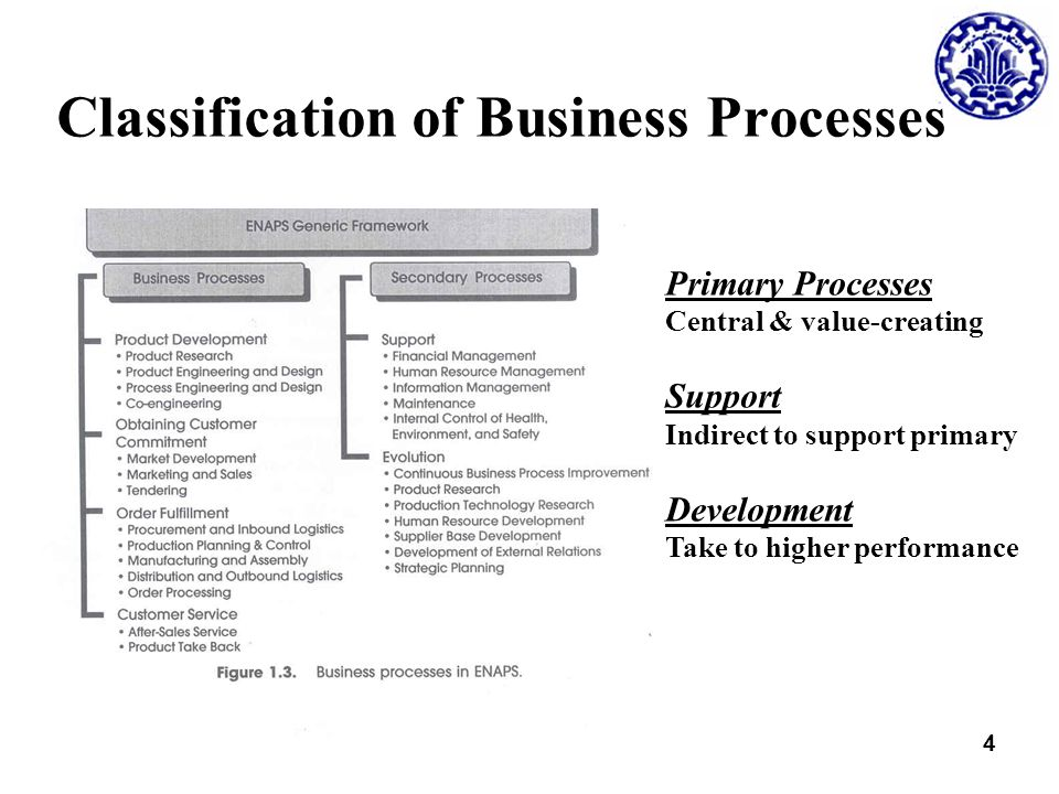 Business classification and taxonomies