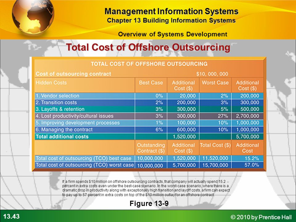 case 2 outsourcing at any cost Explore the 7 key components required to develop a strong business case for shared services and outsourcing.