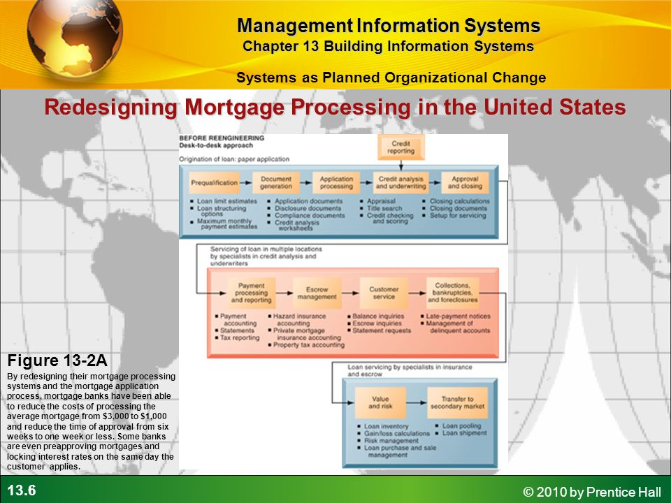 Building information systems ppt download for Building a house mortgage process