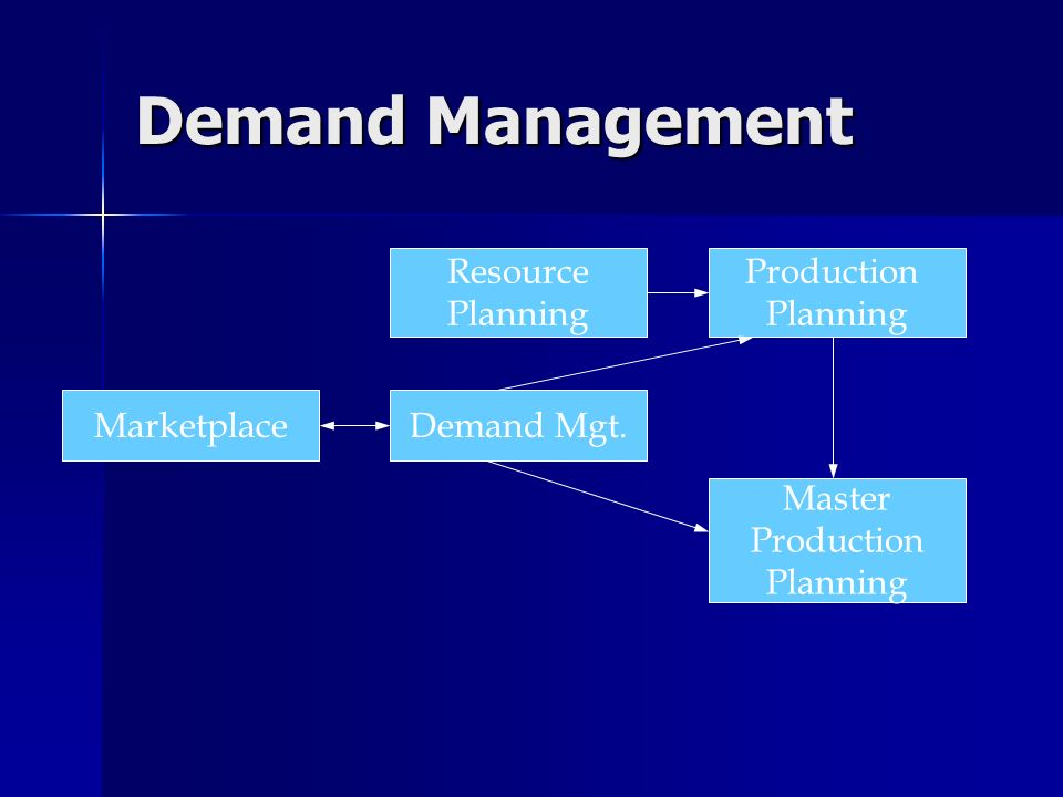 Lessons in Demand Management