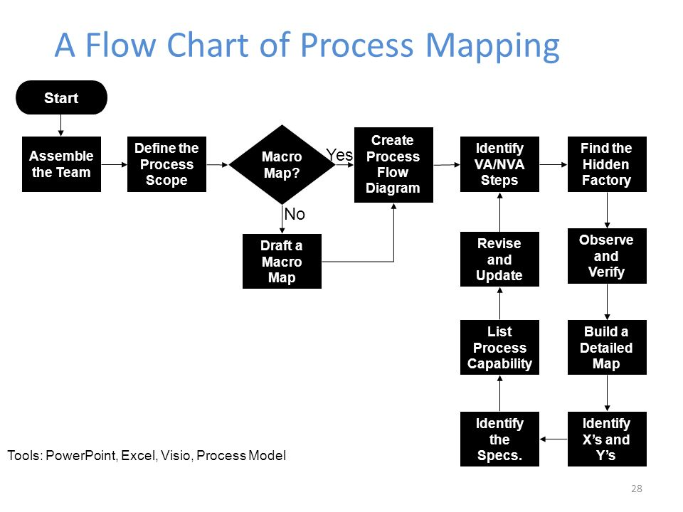 six sigma process improvement diagram