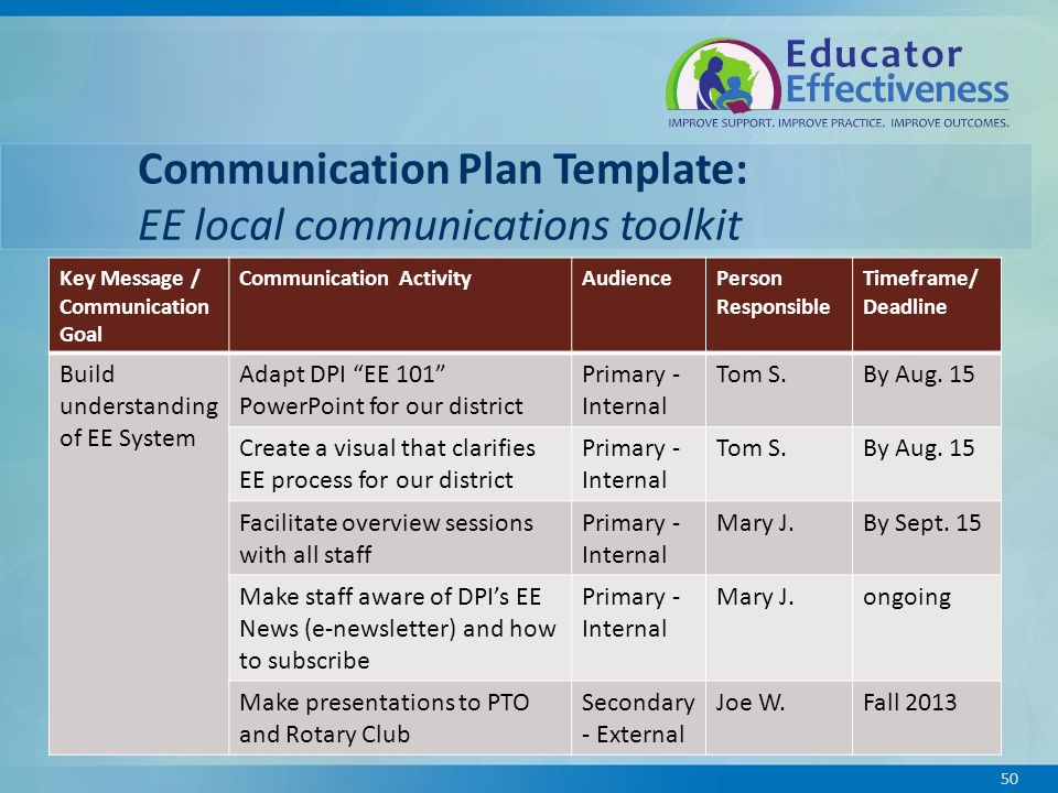 communication improvement plan What is a process improvement plan while this is a very open-ended question, as processes vary greatly from one industry to another, it still remains quite simple a process is little more than a collective of steps and decisions involved in the way a specific task or workload is completed.