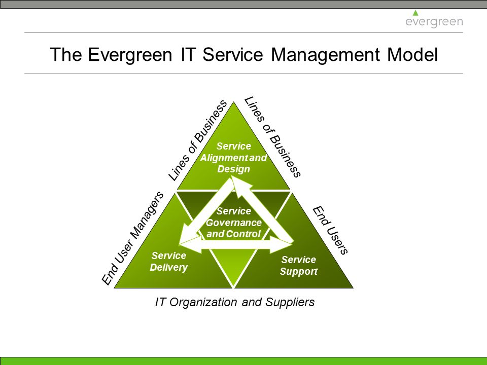 The Evergreen IT Service Management Model
