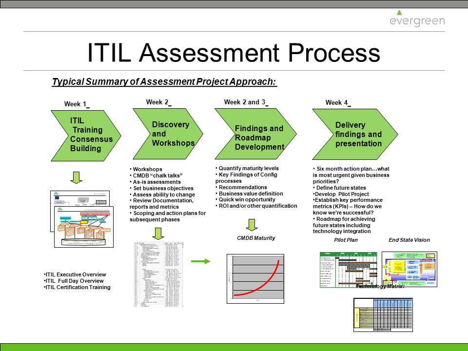 ITIL Assessment Process