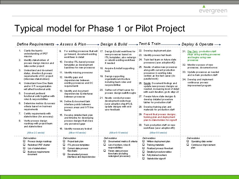 Typical model for Phase 1 or Pilot Project